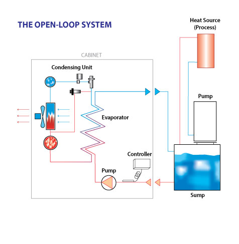 Coolant Oil Chillers Msc Filtration Technologies